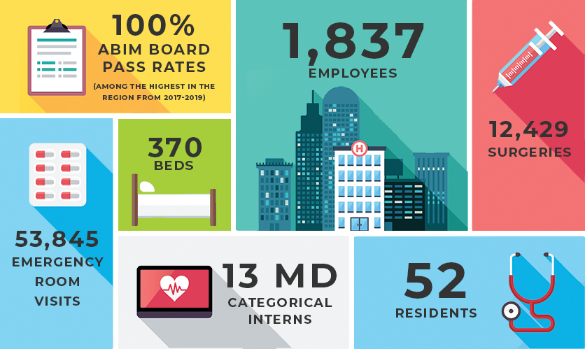 Infographic about the internal medicine residency