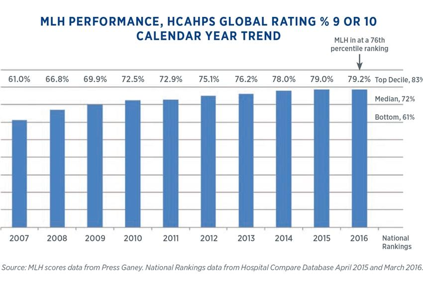 Main Line Health HCAHPS performance bar graph
