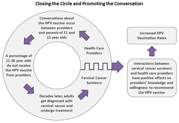HPV vaccine graphic depicting closing the circle and promoting the conversation