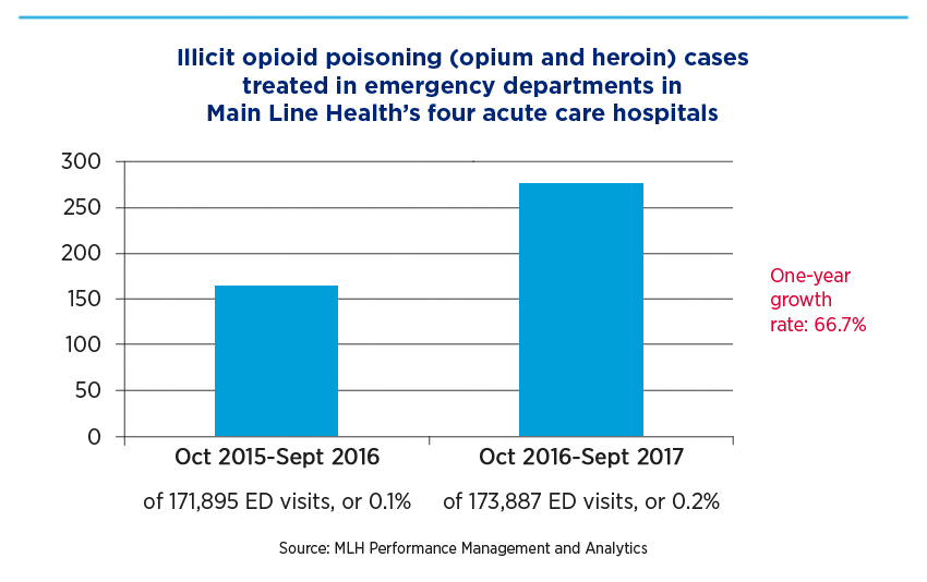 Illicit opioid poisoning (opium and heroin) cases treated in emergency departments in Main Line Health