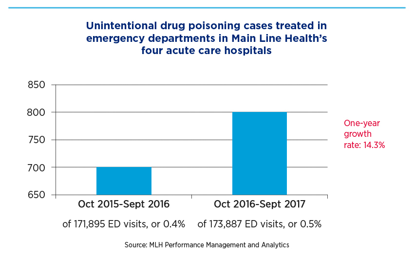 Unintentional drug poisoning cases treated in emergency departments in Main Line Health