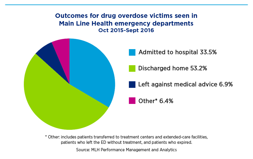 Outcomes for drug overdose victims seen in Main Line Health emergency departments, Oct 2015-Sept 2016: Admitted to hospital 33.5%, discharged home 53.2%, left against medical advice 6.9%, and Other 6.4% (includes patients transferred to treatment centers and extended-care facilities, patients who left the ED without treatment and patients who expired)