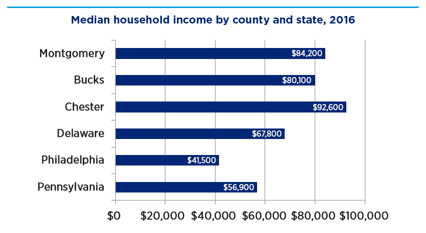 Bar graph showing median household income by county and state, 2016