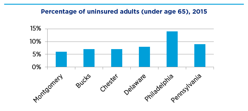 Bar graph showing percentage of uninsured adults (under age65), 2015