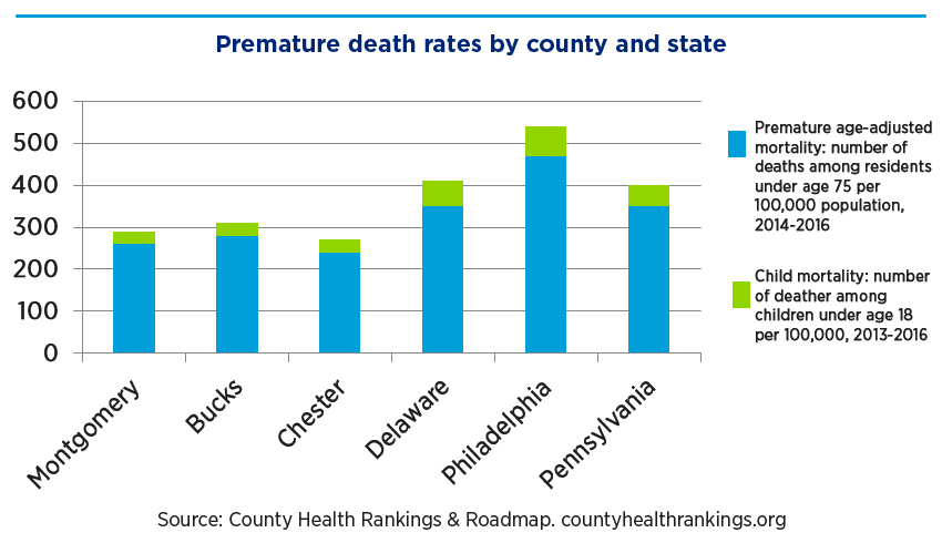 Bar graph showing premature death rates for adults and children by county and state