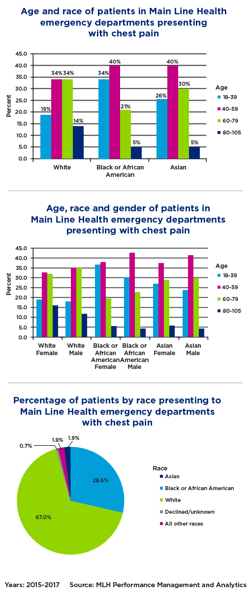 Bar graphs and pie chart that show percentage demographics of age, race and gender of patients in Main Line Health emergency departments presenting with chest pain from 2015 through 2017