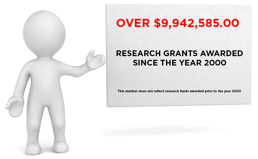 Over $9,942,585 research grants awarded since the year 2000