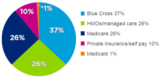 37% Blue Cross, 26% HMOs/managed care, 26% Medicare, 10% private insurance/self pay, and 1% Medicaid