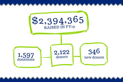 $2,394,365 raised in FY19 from 1,597 donations of 2,122 donors of which 346 are new donors