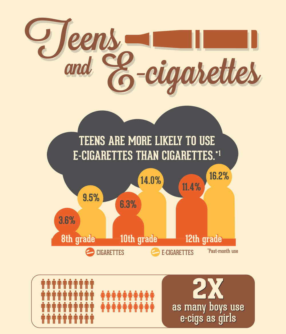 Teens are more likely to use e-cigarettes than cigarettes. Past-month use of cigarettes was 3.6 percent among 8th graders, 6.3 percent among 10th graders, and 11.4 percent among 12th graders. Past-month use of e-cigarettes was 9.5 percent among 8th graders, 14.0 percent among 10th graders, and 16.2 percent among 12 graders. Two times as many boys use e-cigs as girls.
