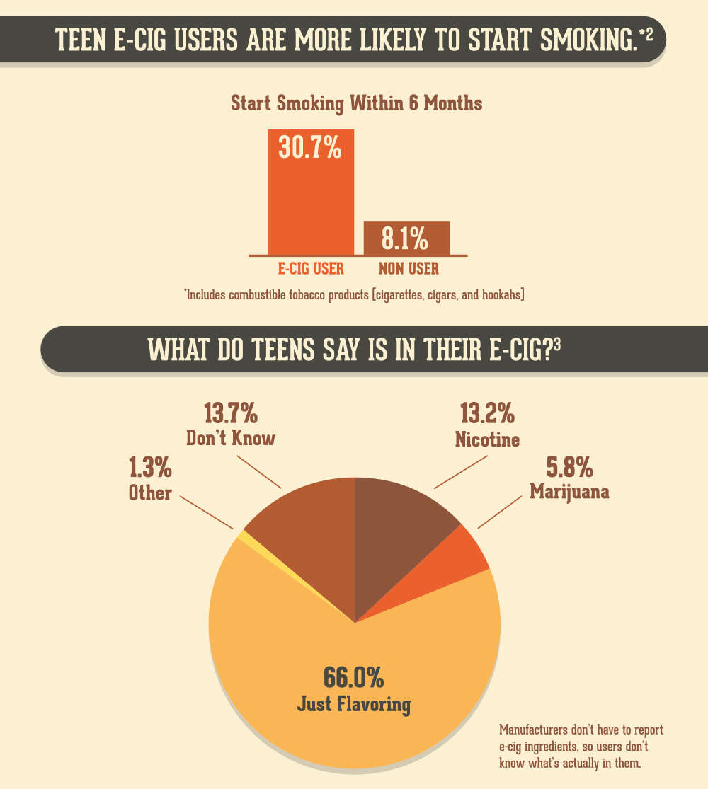 Teen e-cig users are more likely to start smoking. 30.7 percent of e-cig users started smoking within 6 months while 8.1 percent of non users started smoking. Smoking includes combustible tobacco products (cigarettes, cigars, and hookahs). | What do teens say is in their e-cig? 66.0 percent say just flavoring, 13.7 percent don't know, 13.2 percent say nicotine, 5.8 percent say marijuana, and 1.3 percent say other. Manufacturers don't have to report e-cig ingredients, so users don't know what's actually in them.