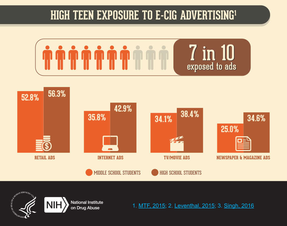 High teen exposure to e-cig advertising 7 in 10 teens are exposed to e-cig ads. Among middle school students, 52.8 percent are exposed to retail ads, 35.8 percent to internet ads, 34.1 percent to TV and movie ads, and 25.0 percent to newspaper and magazine ads. Among high school students, 56.3 percent are exposed to retail ads, 42.9 percent to internet ads, 38.4 percent to TV and movie ads, and 34.6 percent to newspaper and magazine ads.