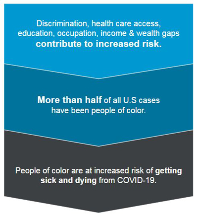 Health Equity graphic