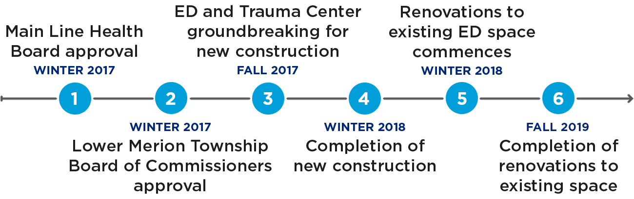 Lankenau ED and trauma expansion and renovation project timeline