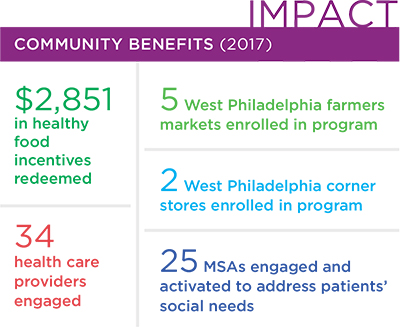 Impact - Community benefits (2017): $2,851 in healthy food incentives redeemed; 34 health care providers engaged; 5 West Philadelphia farmers markets enrolled in program; 2 West Philadelphia corner stores enrolled in program; and 25 MSAs engaged and activated to address patients' social needs