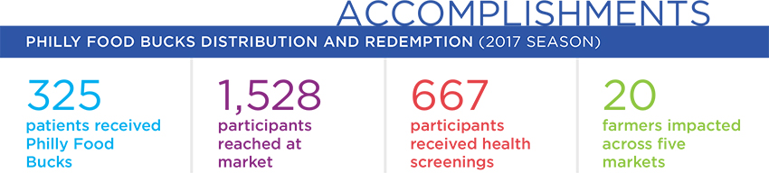 Accomplishments - Philly Food Bucks distribution and redemption (2017 season): 325 patients received Philly Food Bucks; 1,528 participants reached at market; 667 participants received health screenings and 20 farmers impacted across five markets