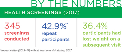 By the numbers - Health screenings (2017): 345 screenings conducted; 42.9%* repeat participants; and 36.4% participants had lost weight on a subsequent visit (*repeat visitor (2015–17) with at least one visit during 2017)