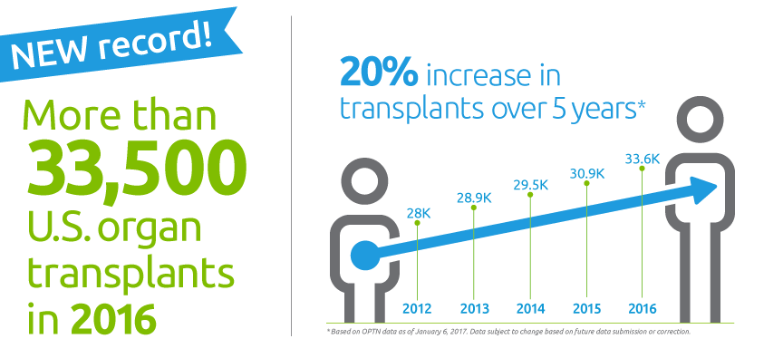 New record: More than 33,500 U.S. organ transplants in 2016; a 20 percent increase in transplants over five years
