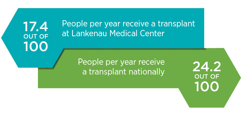 17.4 out of 100 people per year receive a transplant at Lankenau Medical Center; 24.2 out of 100 people per year receive a transplant nationally