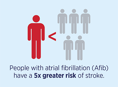 People with atrial fibrillation (AFib) have a 5x greater risk of stroke