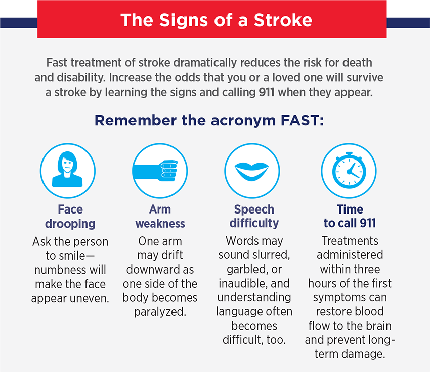 Remember the acronym FAST: Face drooping, arm weakness, speech difficulty, time to call 911