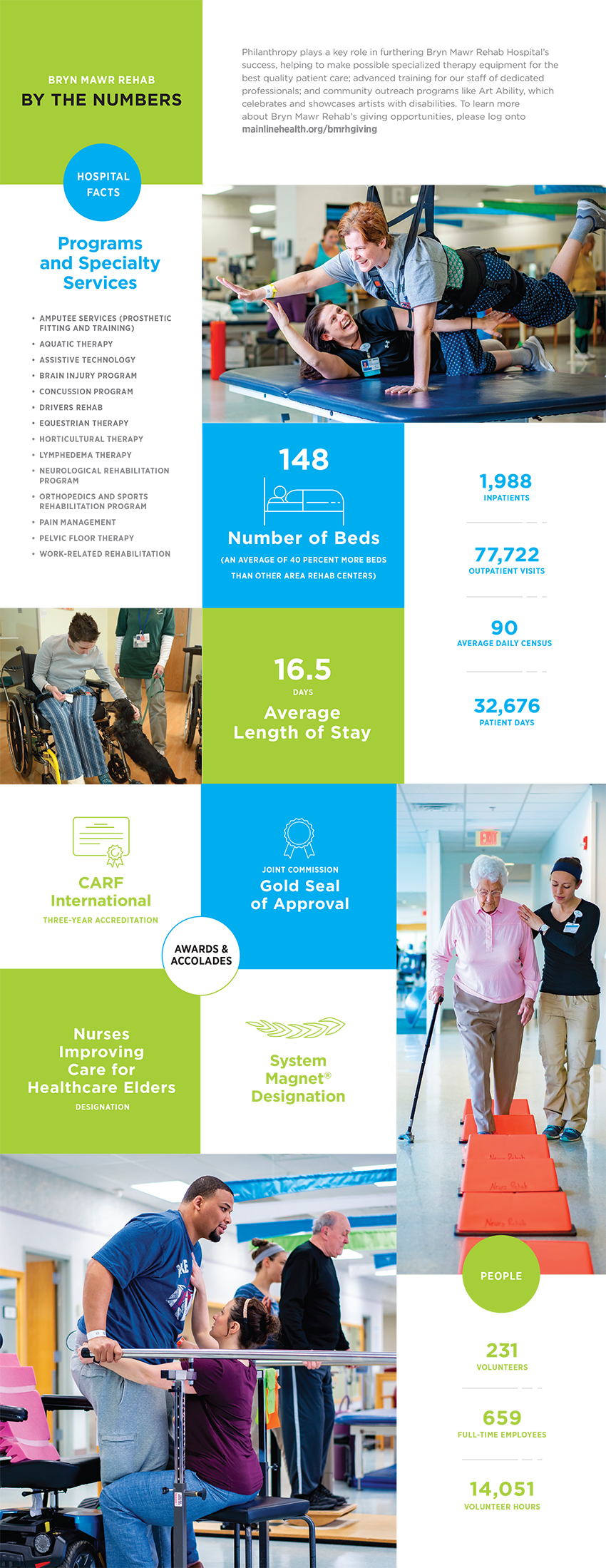 Bryn Mawr Rehab, by the numbers infographic about philanthropy, programs and services, awards and accolades, and the people both patients and workers