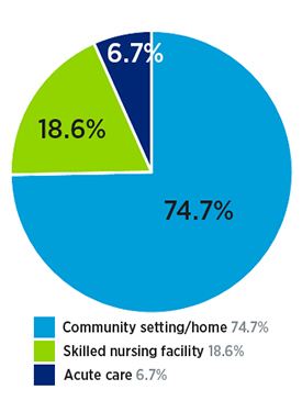 Amputee rehab program patient location after discharge: 72.3% community setting/home, 20.2% skilled nursing facility and 7.4% acute care