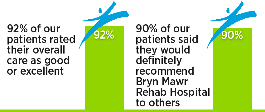 Amputee rehab program patient satisfaction: 100% of our patients rated their overall care as good or excellent; 100% of our patients said they would definitely recommend Bryn Mawr Rehab Hospital to others