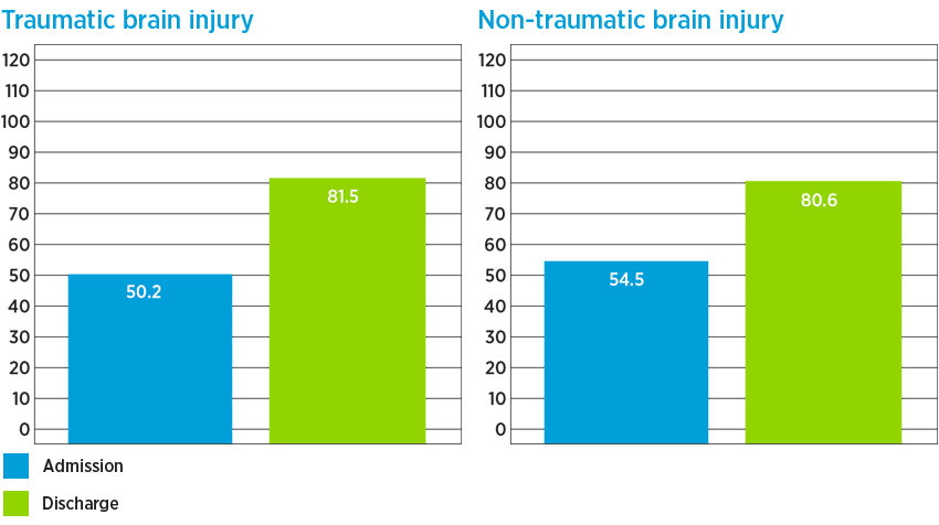 Brain injury inpatient rehab admission and discharge FIM: traumatic brain injury admission 50.2 and discharge 81.5; non-traumatic brain injury admission 54.5 and discharge 80.6
