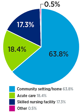 Brain injury inpatient rehab patient location after discharge: 63.8% community setting/home, 18.4% skilled nursing facility, 17.3% acute care and other 0.5%