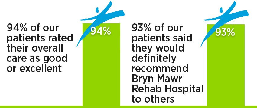 Brain injury inpatient rehab patient satisfaction: 94% of our patients rated their overall care as good or excellent; 93% of our patients said they would definitely recommend Bryn Mawr Rehab Hospital to others