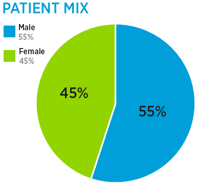 Outpatient Brain Injury Program patient mix: 55% male and 45% female