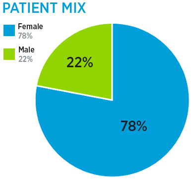 Concussion Program patient mix: 74% male and 26% female