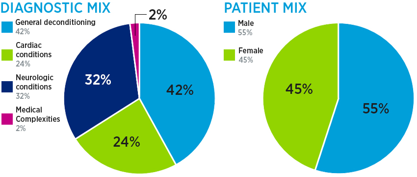 Medical rehab diagnostic and patient mix: 40.9% general deconditioning, 31.7% cardiac conditions, 24.4% neurologic conditions and 3%% medical complexities; and patient mix: 53% male and 47% female