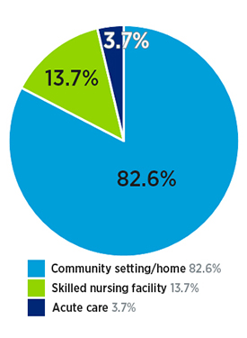 Ortho inpatient rehab patient location after discharge: 82.6% community setting/home, 13.7% skilled nursing facility and 3.7% acute care