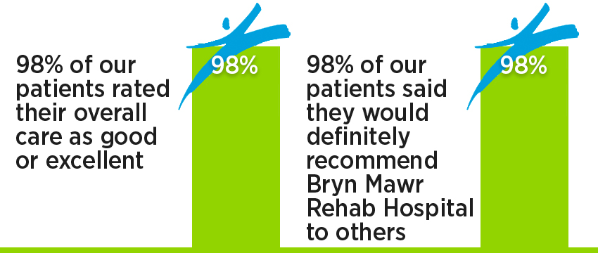 Ortho inpatient rehab patient satisfaction: 98% of our patients rated their overall care as good or excellent; 98% of our patients said they would definitely recommend Bryn Mawr Rehab Hospital to others