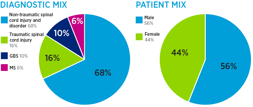 Spinal cord inpatient rehab diagnostic mix: 68% non-traumatic spinal cord injury/disorder, 16% traumatic spinal cord injury, 10% GBS and 6% MS; and patient mix: 56% male and 44% female