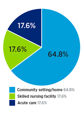 Spinal cord inpatient rehab patient location after discharge: 64.8% community setting/home, 17.6% skilled nursing facility and 17.6% acute care