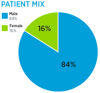 Outpatient Spinal Cord Disorders Program patient mix: 84% male and 16% female