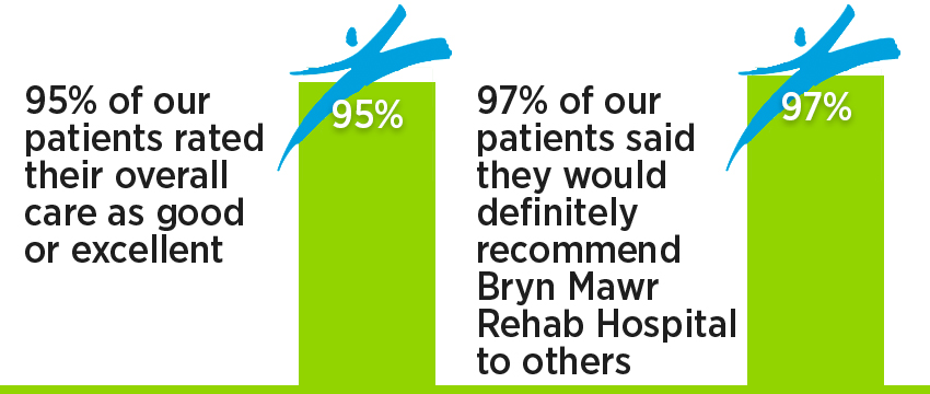Stroke rehab patient satisfaction: 100% of our patients rated their overall care as good or excellent; 100% of our patients said they would definitely recommend Bryn Mawr Rehab Hospital to others